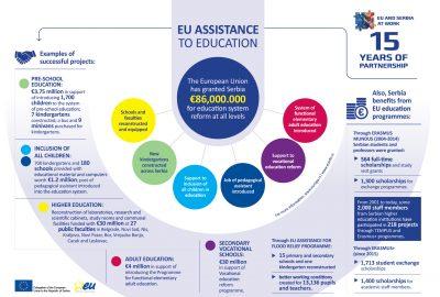 [新聞] 歐盟和塞爾維亞 歐盟對教育的支持